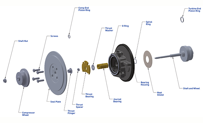 What components are in a GT15 turbo