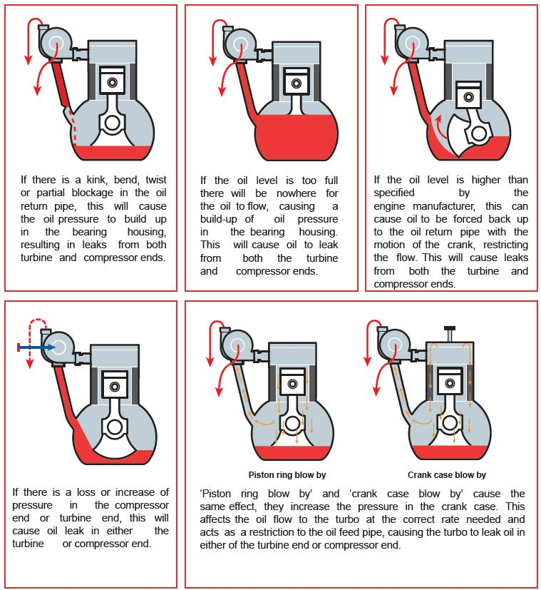 Turbo Oil Leaks - Common turbo failure - Turbocharger Oil Leak