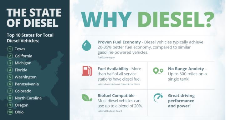 Diesel continues to hold 3% of the American automotive marketplace
